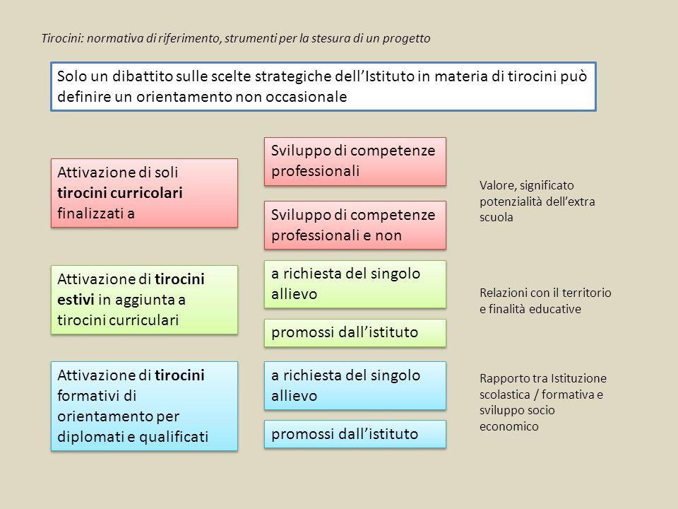 Sviluppo di competenze professionali