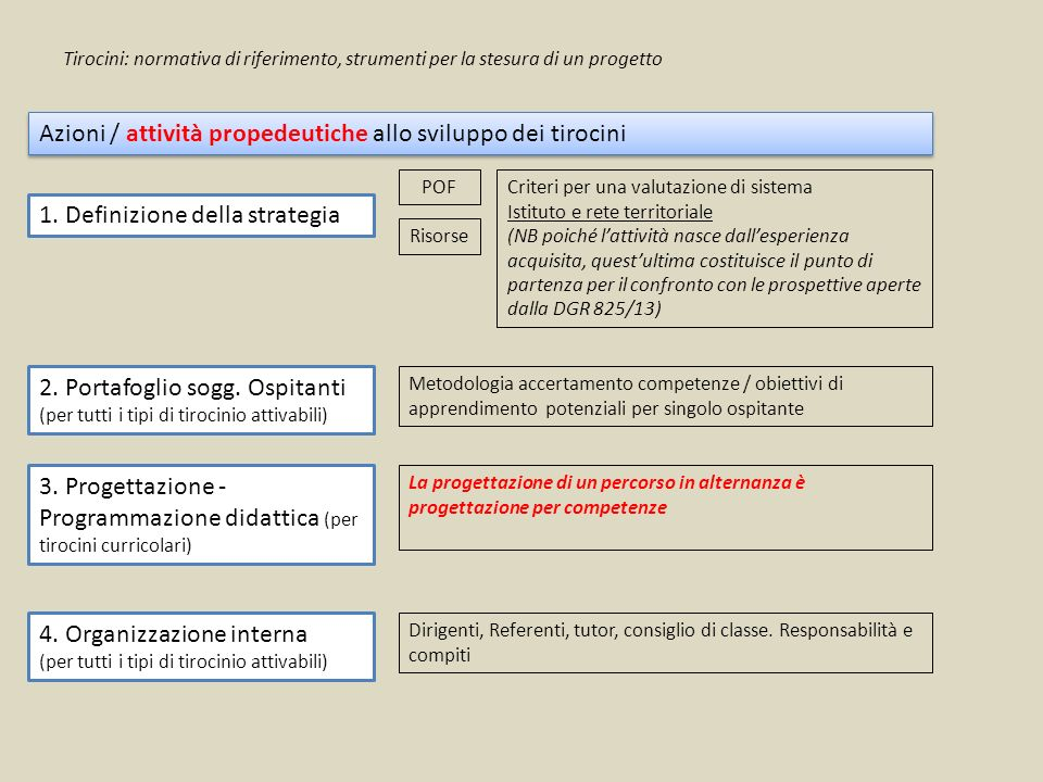Azioni / attività propedeutiche allo sviluppo dei tirocini