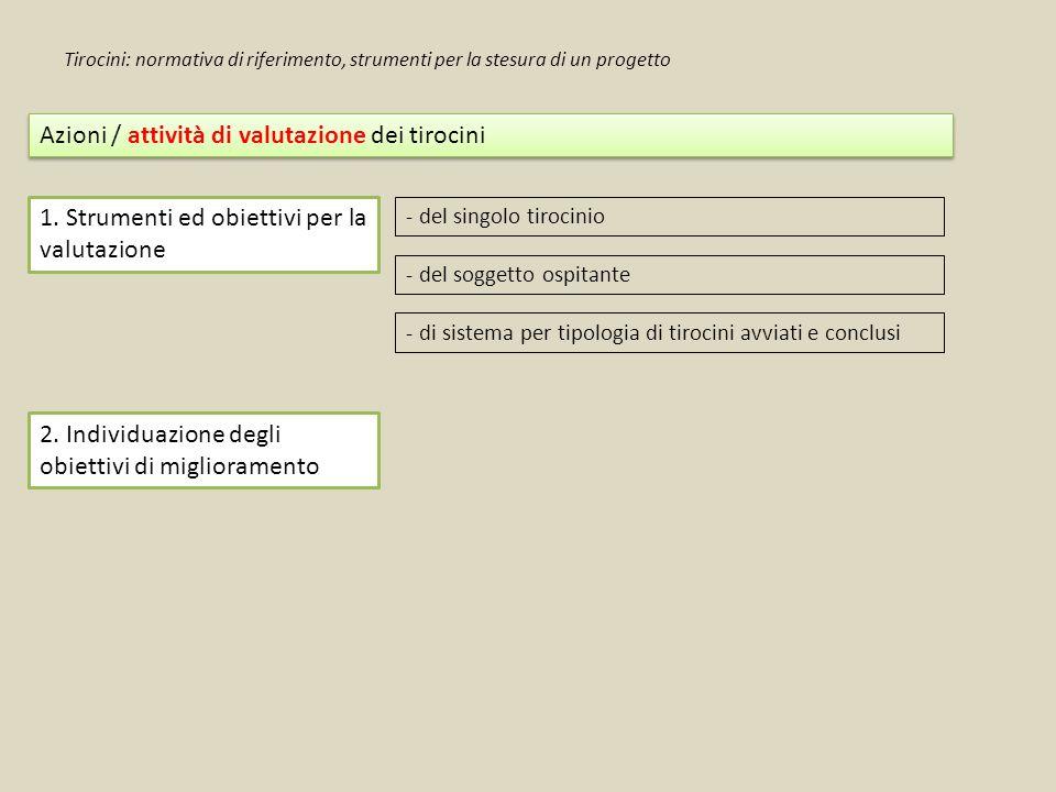 Azioni / attività di valutazione dei tirocini