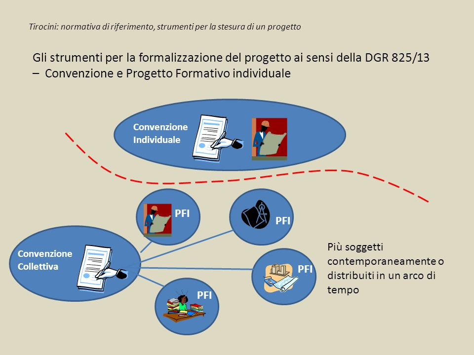 Tirocini: normativa di riferimento, strumenti per la stesura di un progetto
