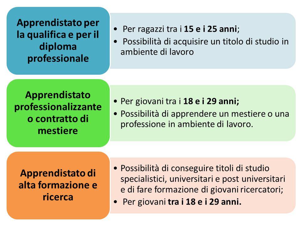Apprendistato per la qualifica e per il diploma professionale