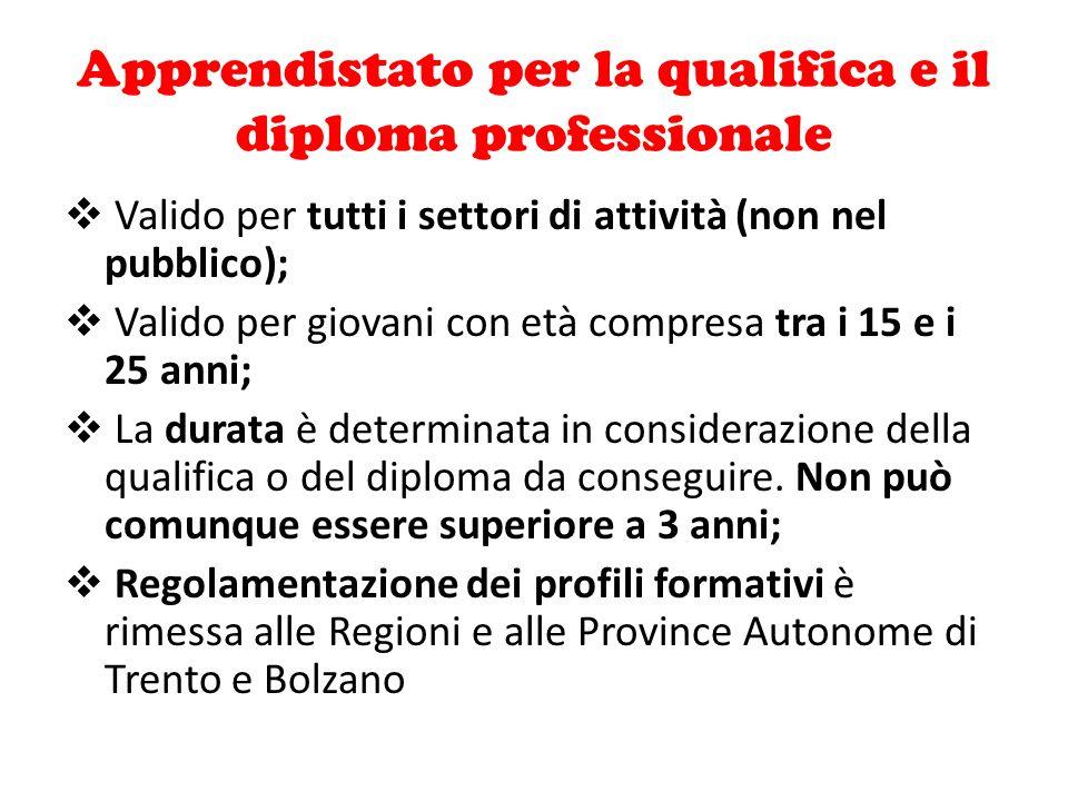 Apprendistato per la qualifica e il diploma professionale
