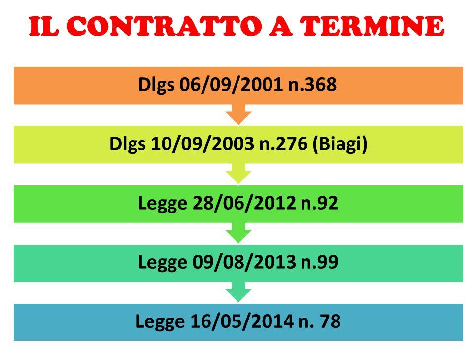 IL CONTRATTO A TERMINE Dlgs 10/09/2003 n.276 (Biagi)