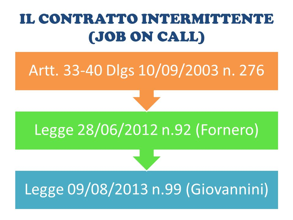 IL CONTRATTO INTERMITTENTE (JOB ON CALL)