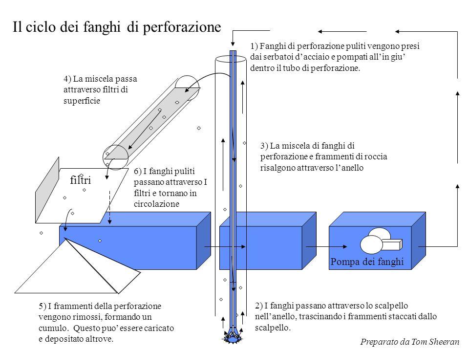 Il ciclo dei fanghi di perforazione