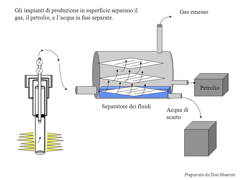 Gli impianti di produzione in superficie separano il gas, il petrolio, e l'acqua in fasi separate.