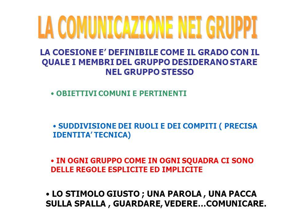LA COMUNICAZIONE NEI GRUPPI