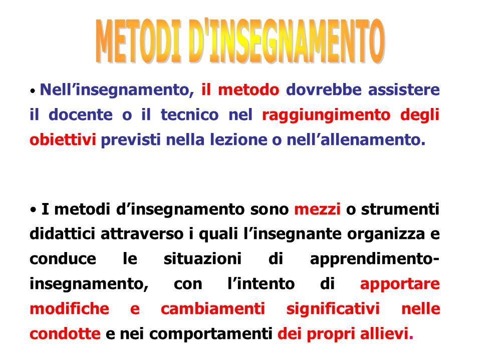 METODI D INSEGNAMENTO