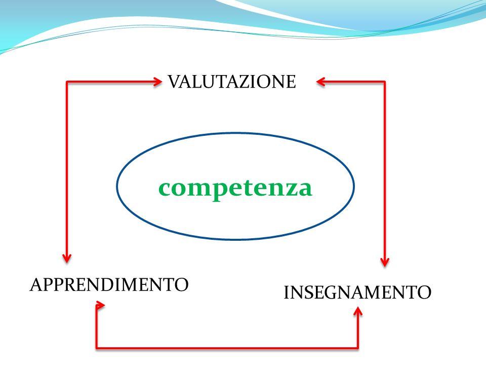 VALUTAZIONE competenza APPRENDIMENTO INSEGNAMENTO
