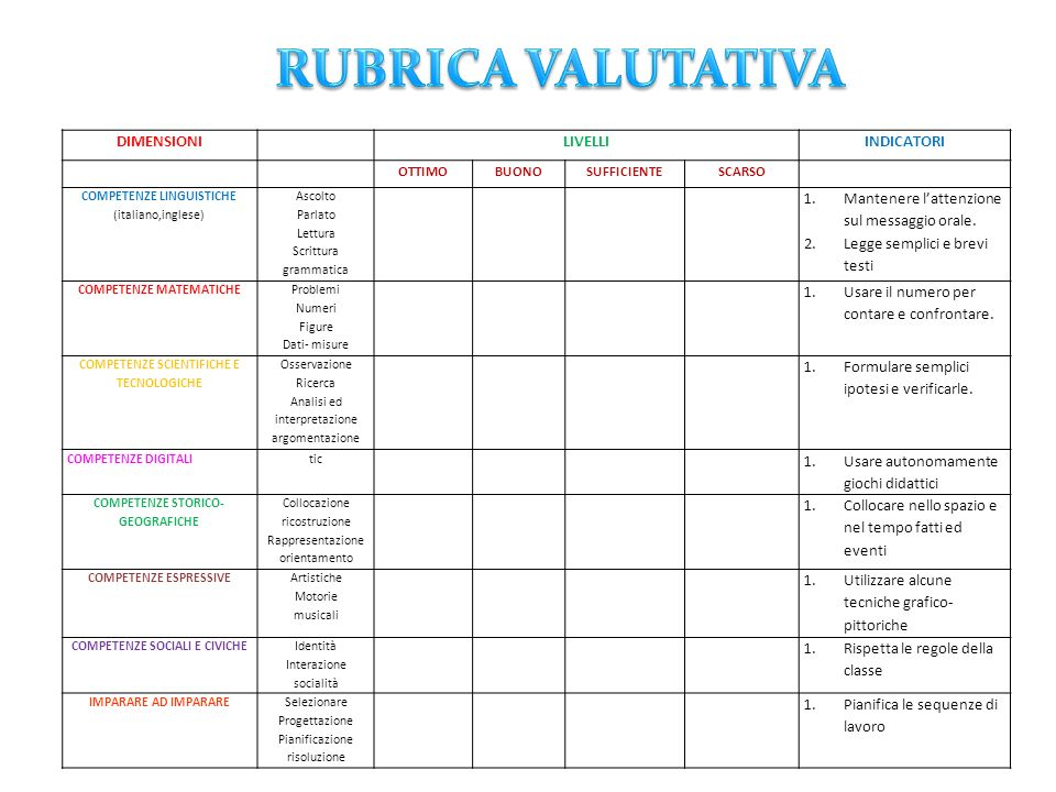 RUBRICA VALUTATIVA DIMENSIONI LIVELLI INDICATORI