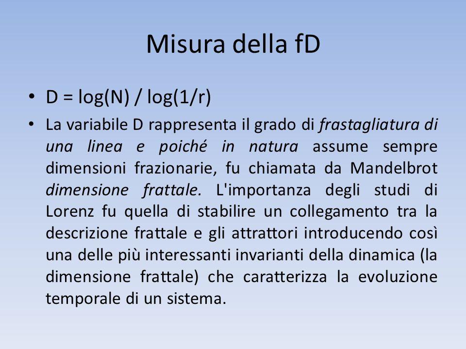 Misura della fD D = log(N) / log(1/r)