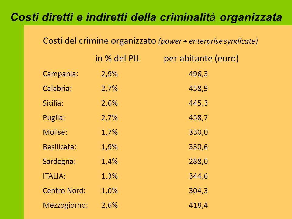 Costi diretti e indiretti della criminalità organizzata