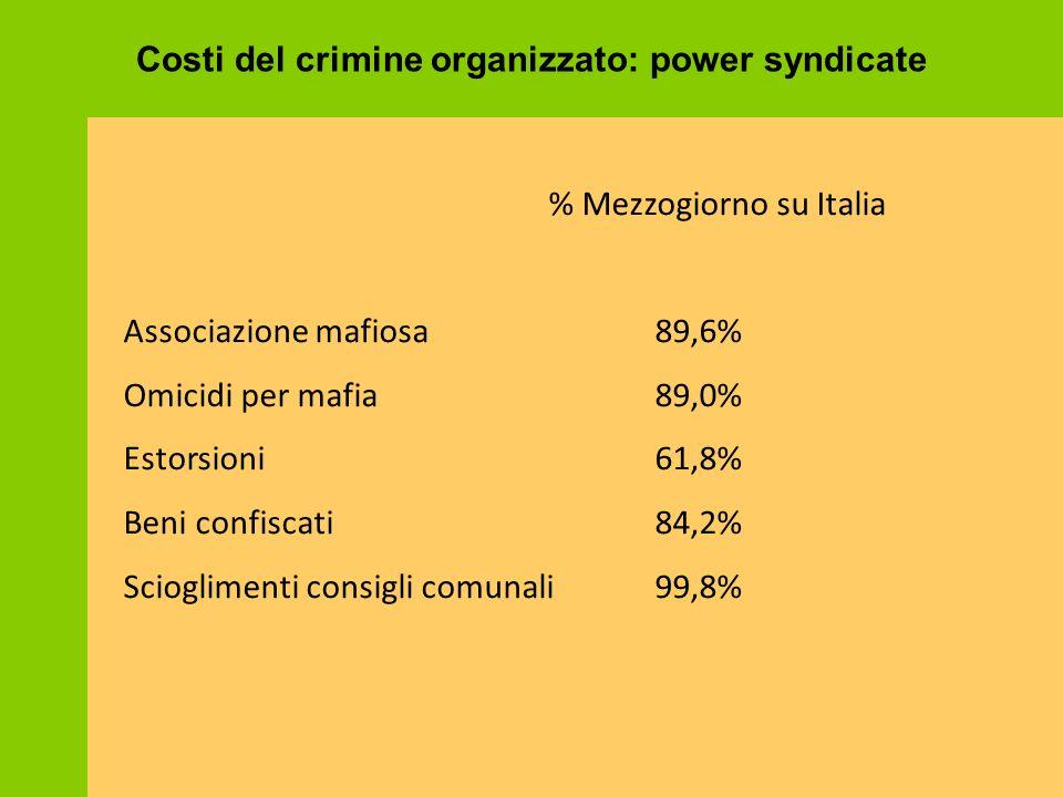 Costi del crimine organizzato: power syndicate
