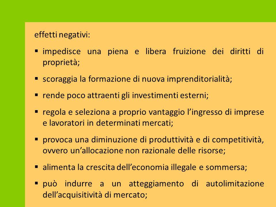 effetti negativi: impedisce una piena e libera fruizione dei diritti di proprietà; scoraggia la formazione di nuova imprenditorialità;