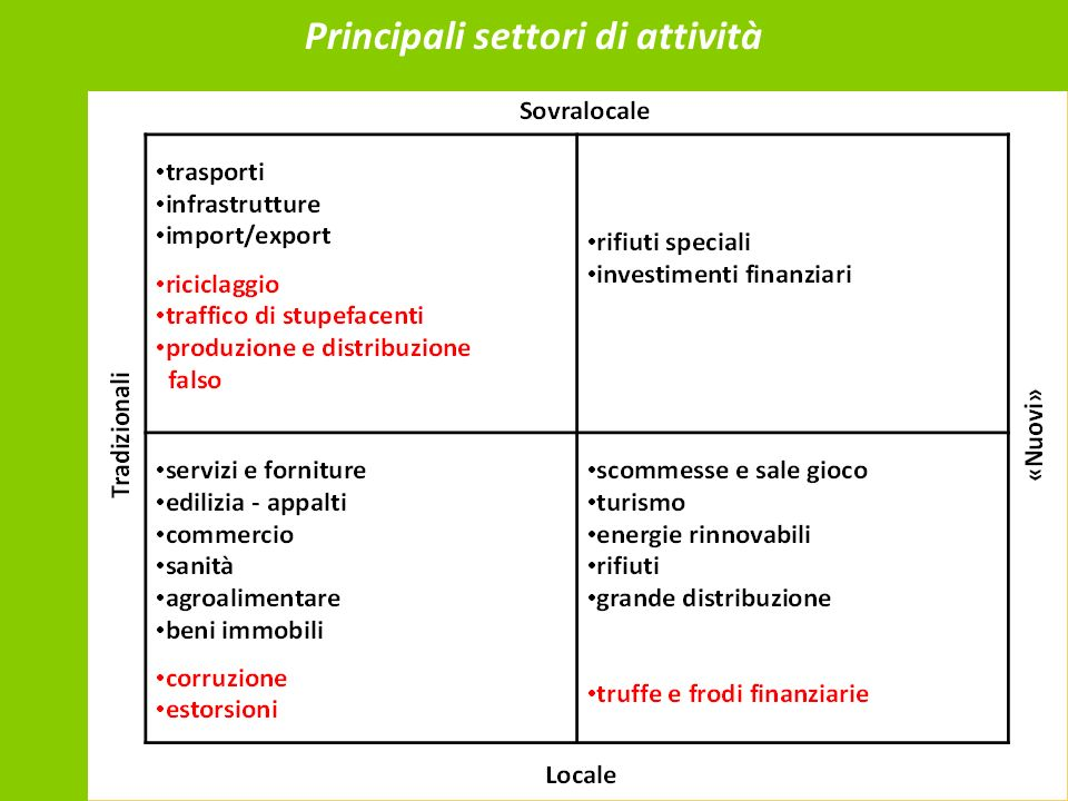 Principali settori di attività