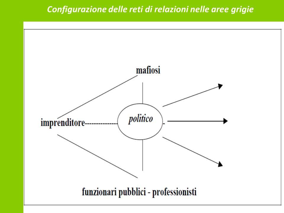 Configurazione delle reti di relazioni nelle aree grigie