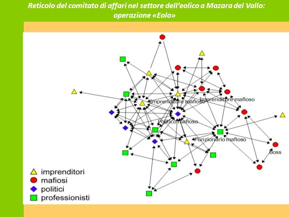 Reticolo del comitato di affari nel settore dell'eolico a Mazara del Vallo: