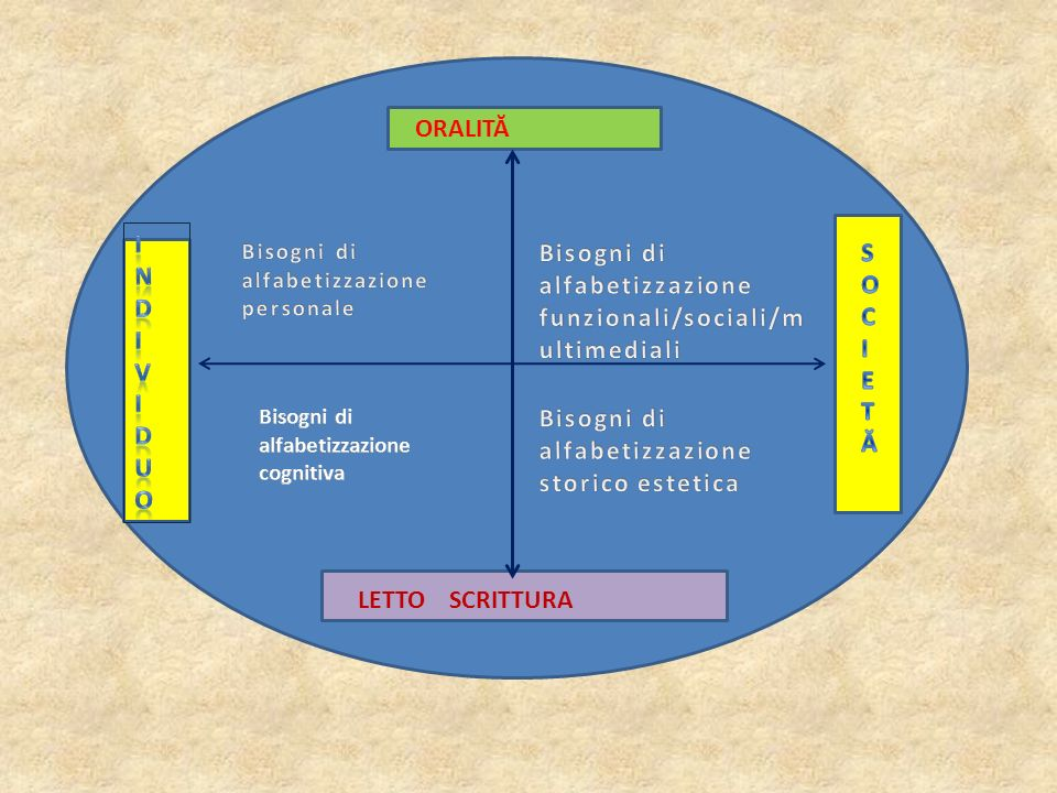 Bisogni di alfabetizzazione funzionali/sociali/multimediali S O C I E