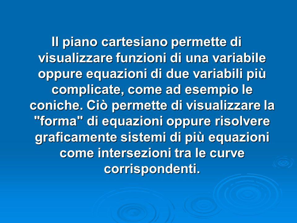 Il piano cartesiano permette di visualizzare funzioni di una variabile oppure equazioni di due variabili più complicate, come ad esempio le coniche.
