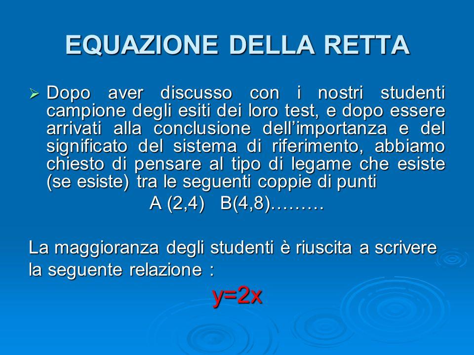 EQUAZIONE DELLA RETTA y=2x