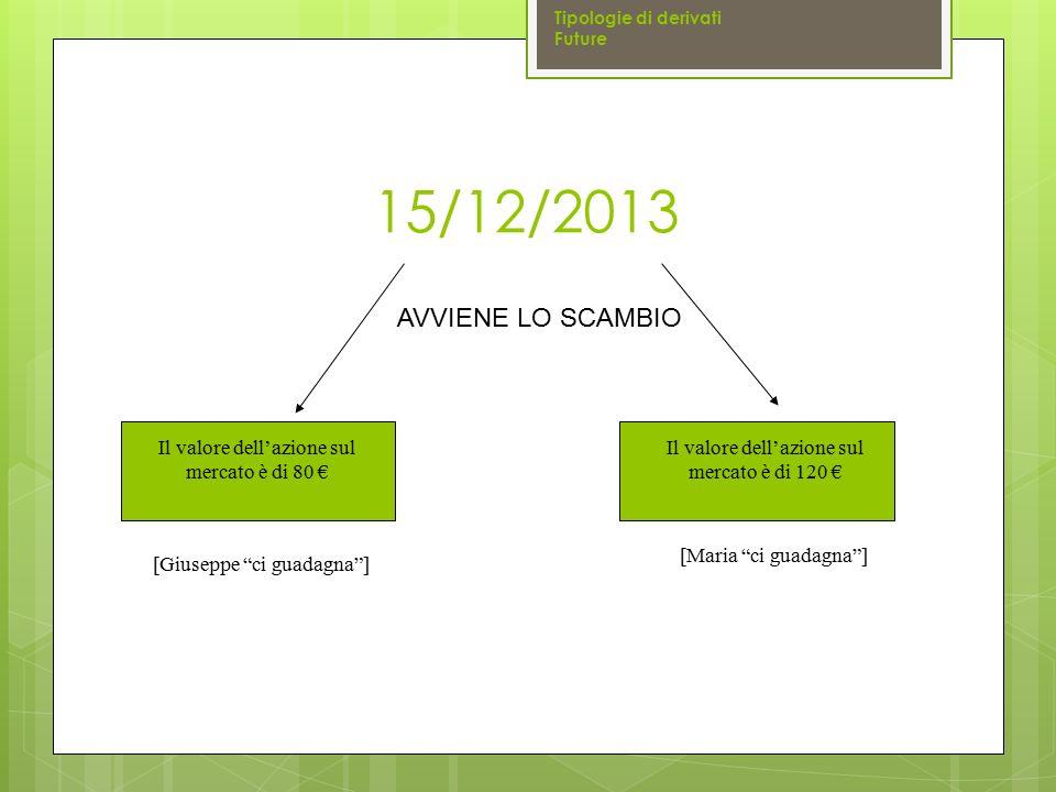 Tipologie di derivati Future. 15/12/2013. AVVIENE LO SCAMBIO. Il valore dell'azione sul mercato è di 80 €
