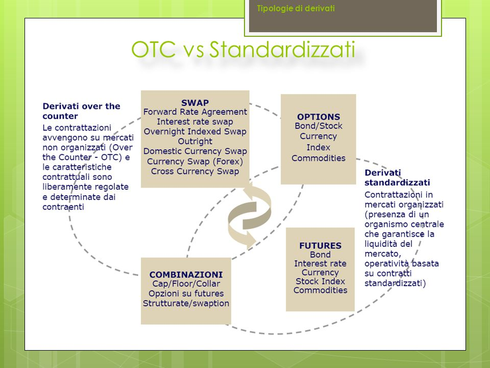 Tipologie di derivati OTC vs Standardizzati