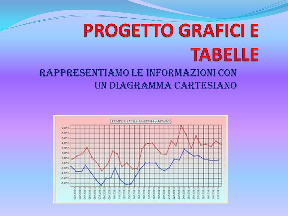 PROGETTO GRAFICI E TABELLE