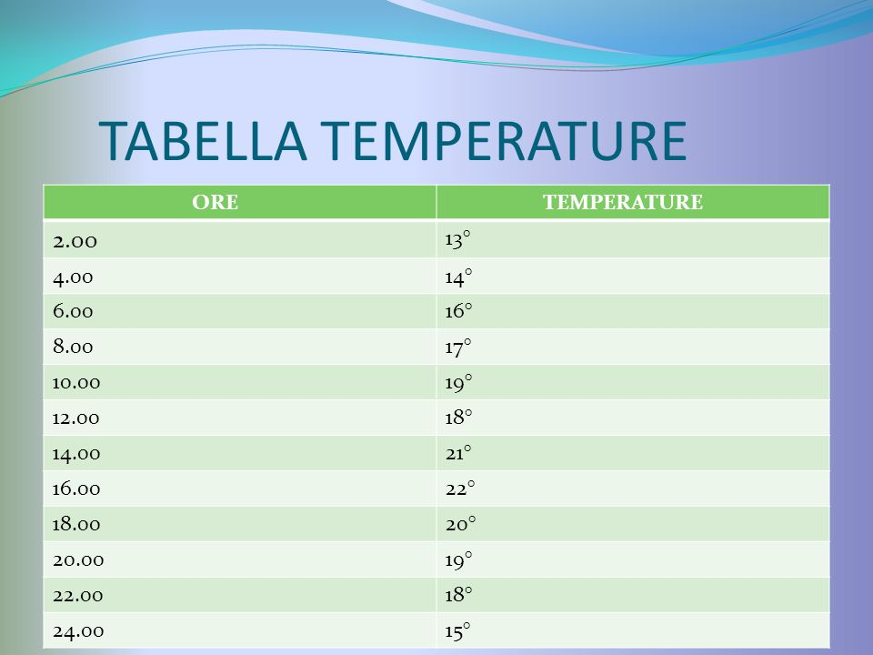 TABELLA TEMPERATURE 2.00 ORE TEMPERATURE 13° 4.00 14° 6.00 16° 8.00