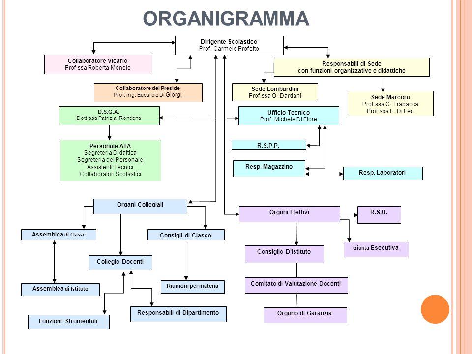 ORGANIGRAMMA Dirigente Scolastico Prof. Carmelo Profetto