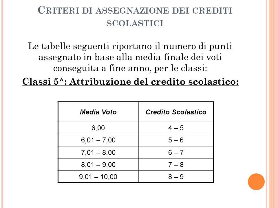 Criteri di assegnazione dei crediti scolastici