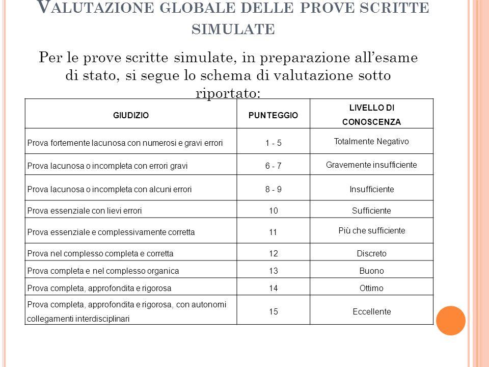 Valutazione globale delle prove scritte simulate
