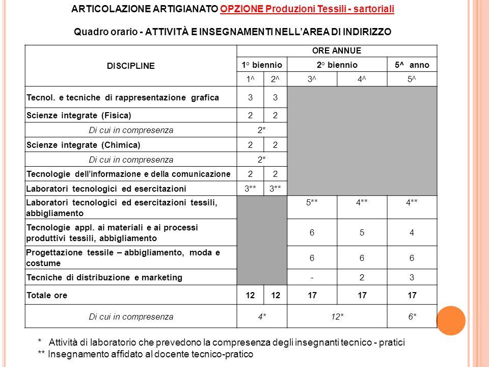 ARTICOLAZIONE ARTIGIANATO OPZIONE Produzioni Tessili - sartoriali