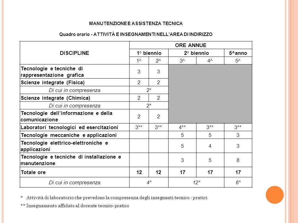 DISCIPLINE ORE ANNUE 1° biennio 2° biennio 5^anno 12 17