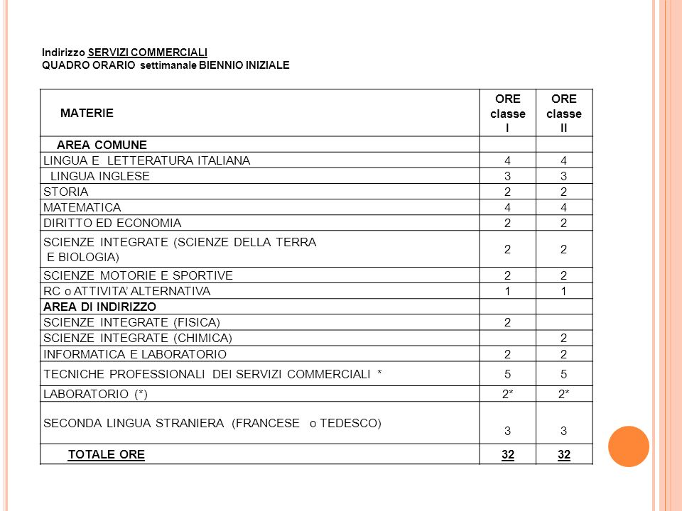LINGUA E LETTERATURA ITALIANA 4 LINGUA INGLESE 3 STORIA 2 MATEMATICA