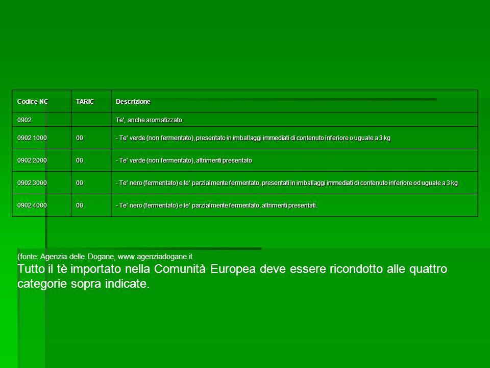 Codice NC TARIC. Descrizione. 0902. Te , anche aromatizzato. 0902 1000. 00.