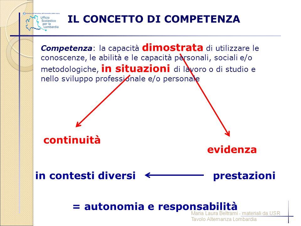 IL CONCETTO DI COMPETENZA = autonomia e responsabilità