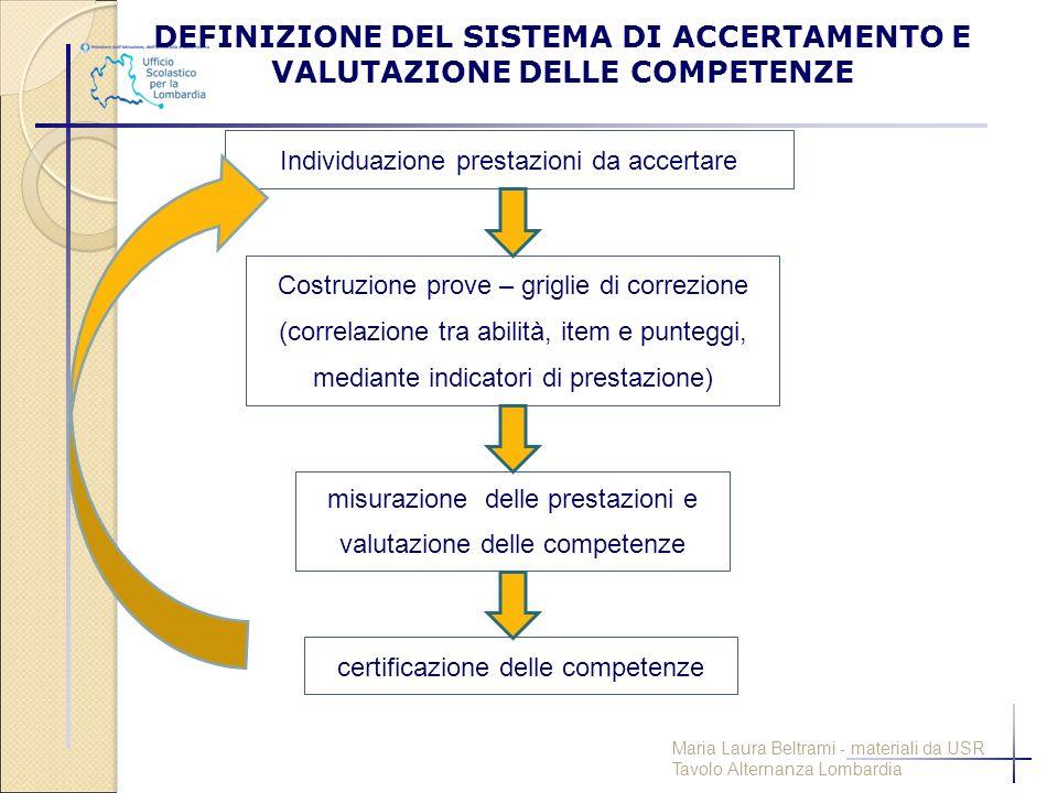 DEFINIZIONE DEL SISTEMA DI ACCERTAMENTO E VALUTAZIONE DELLE COMPETENZE