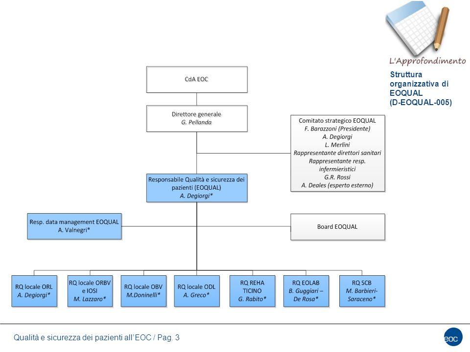 Struttura organizzativa di EOQUAL (D-EOQUAL-005)
