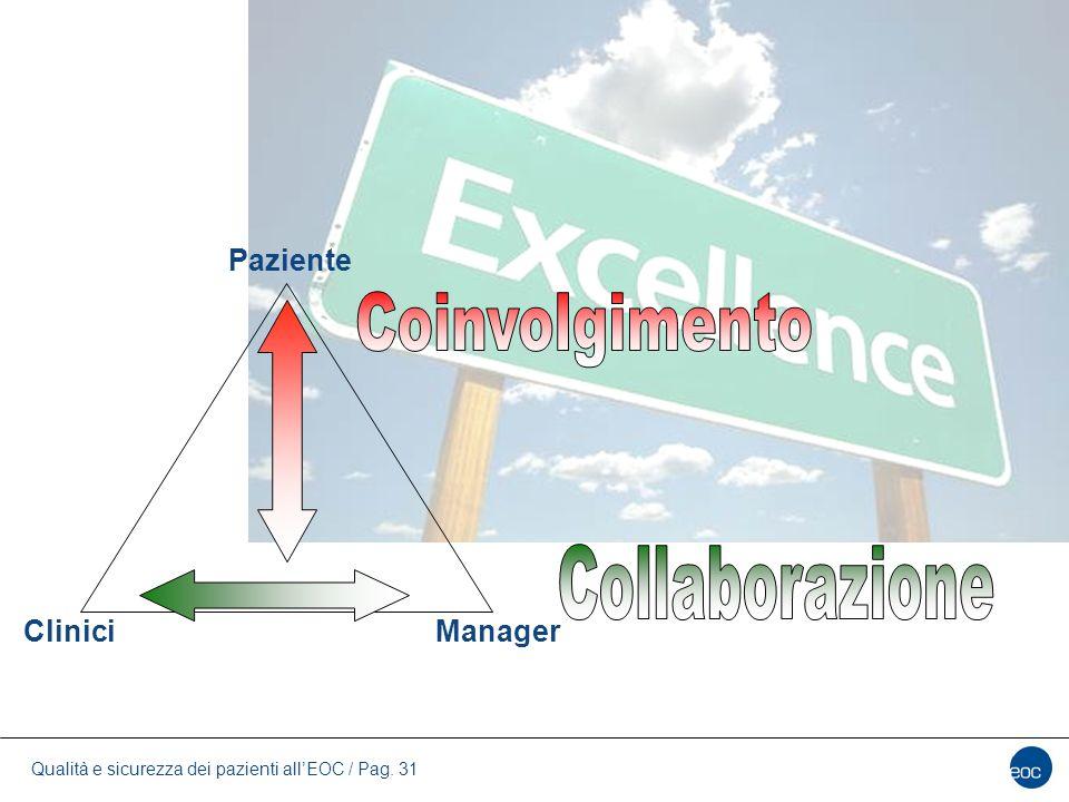 Paziente Coinvolgimento Collaborazione Clinici Manager 31