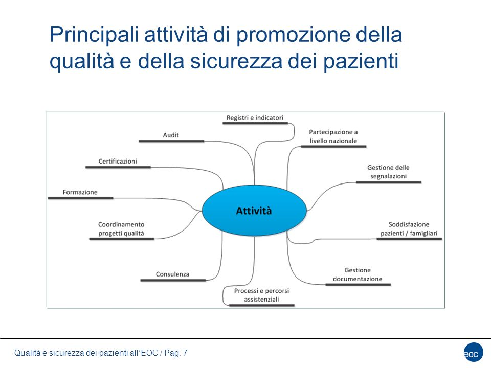 Principali attività di promozione della qualità e della sicurezza dei pazienti