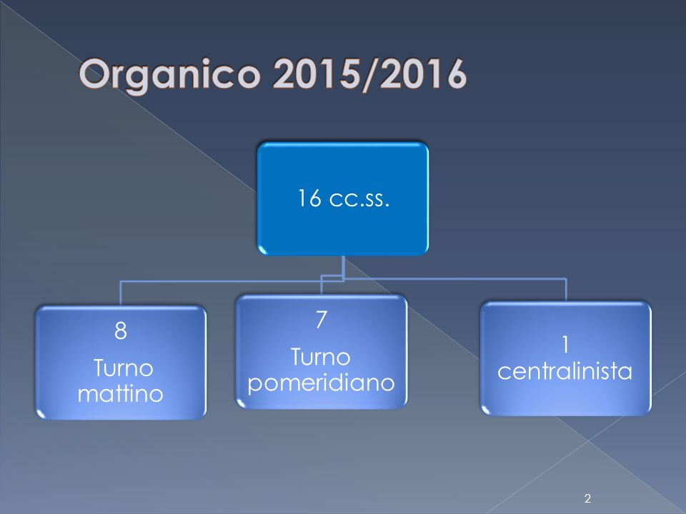 Organico 2015/2016 16 cc.ss. 7 8 1 centralinista Turno pomeridiano