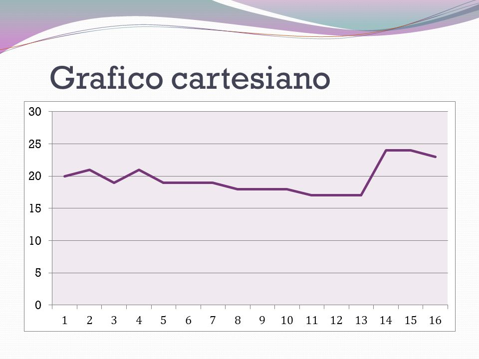 Grafico cartesiano