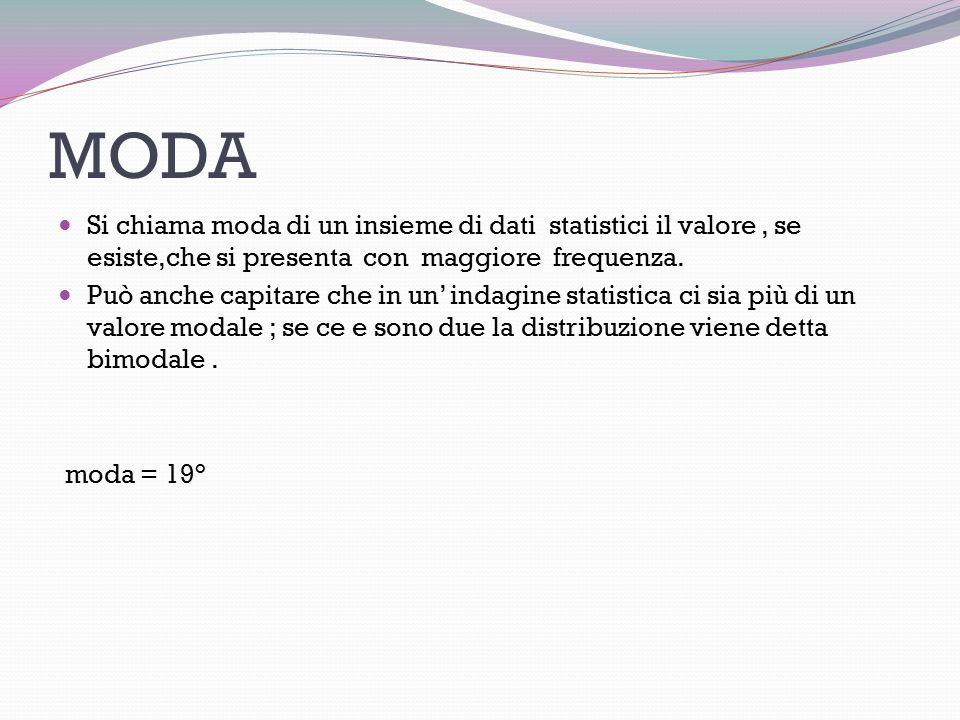 MODA Si chiama moda di un insieme di dati statistici il valore , se esiste,che si presenta con maggiore frequenza.