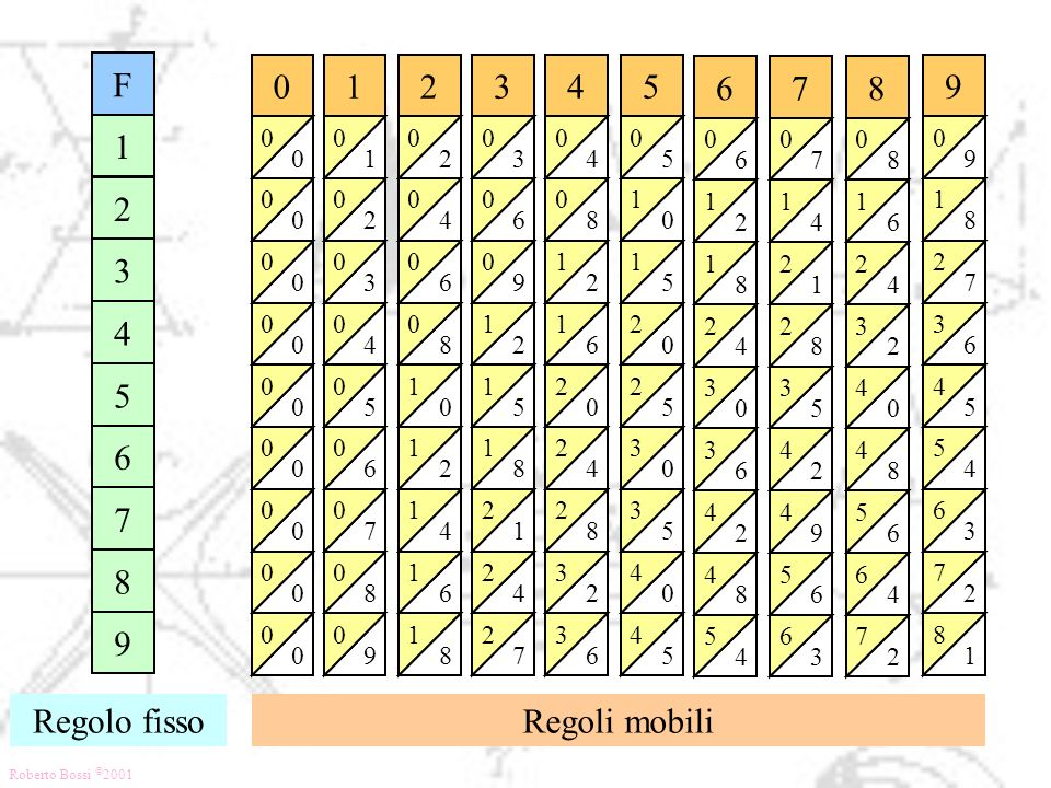 F 1 2 3 4 5 6 7 8 9 Regolo fisso Regoli mobili 1 2 3 4 5 6 7 8 9 2 4 6