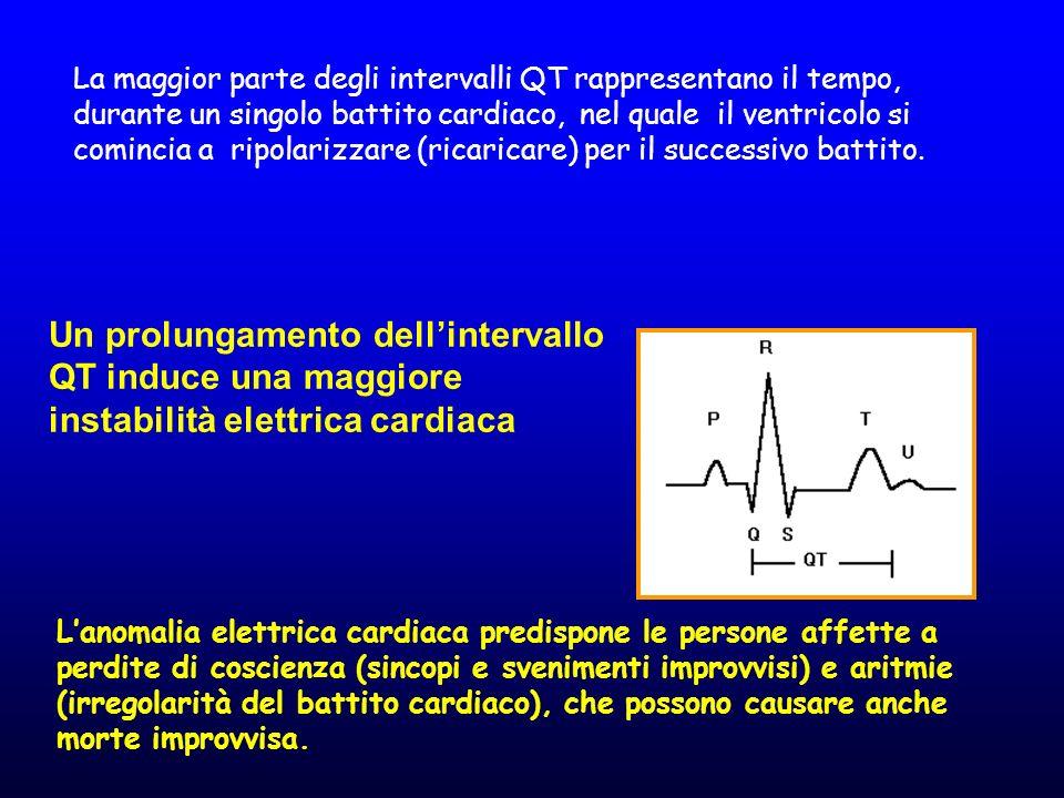 La maggior parte degli intervalli QT rappresentano il tempo, durante un singolo battito cardiaco, nel quale il ventricolo si comincia a ripolarizzare (ricaricare) per il successivo battito.