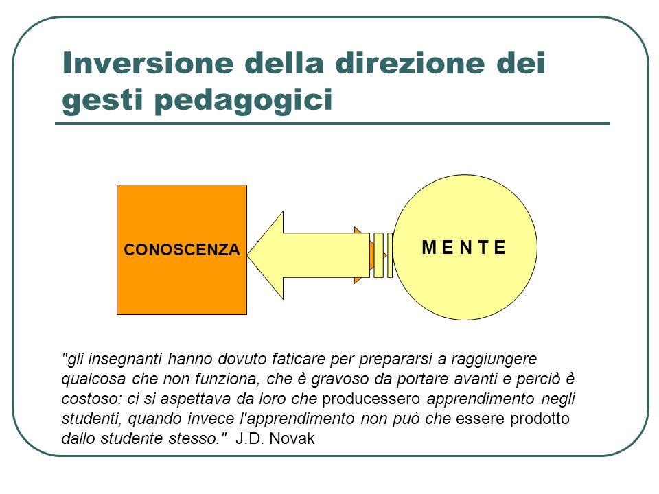 Inversione della direzione dei gesti pedagogici