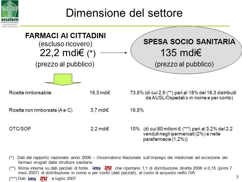 Dimensione del settore