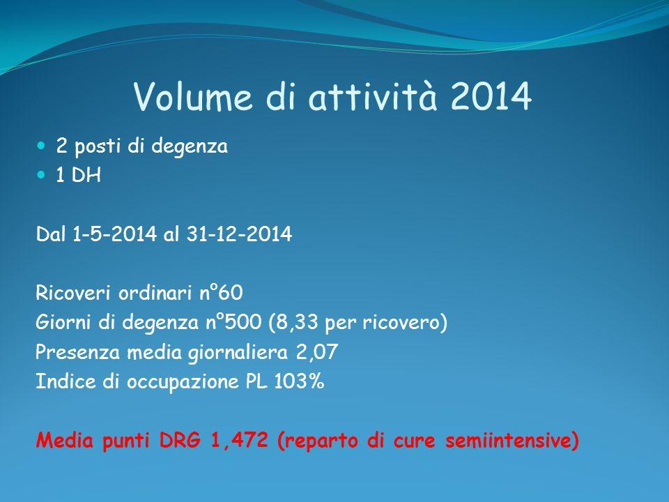 Volume di attività 2014 2 posti di degenza 1 DH