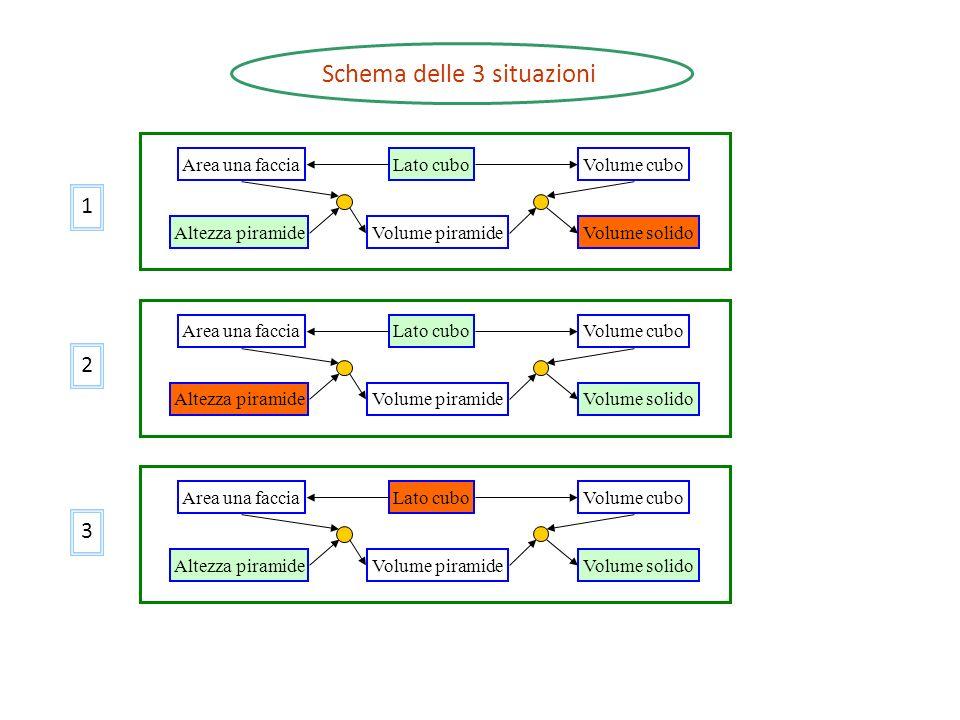 Schema delle 3 situazioni