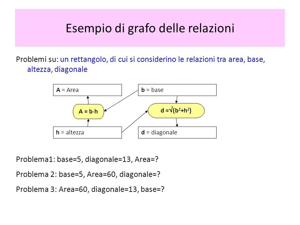 Esempio di grafo delle relazioni